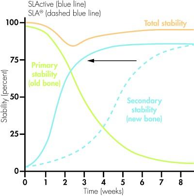Wykres - wgajanie implantu z powierzchnią SLActive